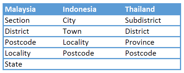 Country-Address-Format